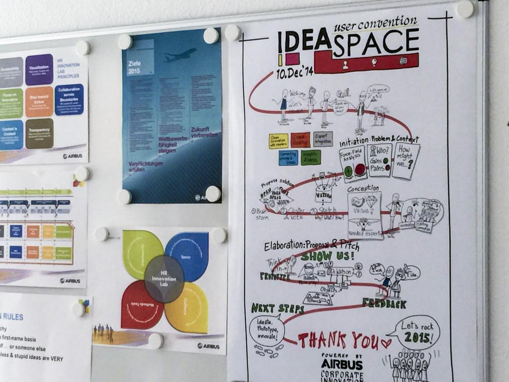 Visualisierung und Ideenfindung gehören zusammen.